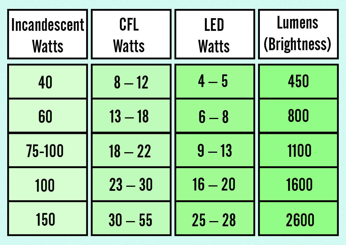 what should i know about lumens & watts?